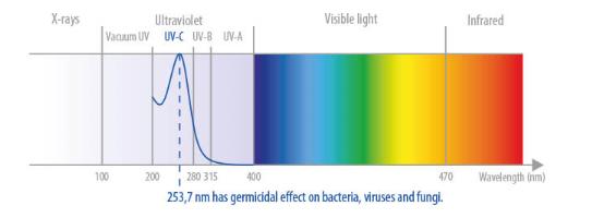 « Les systèmes UV-C sont passés d'une option D'efficacité HVAC à une nécessité en matière de santé et de sécurité»