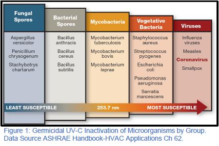 Figure 1: Inactivation germicide UV-C des microorganismes par groupe. Source de données ASHRAE Handbook-HVAC Applications Ch 62.